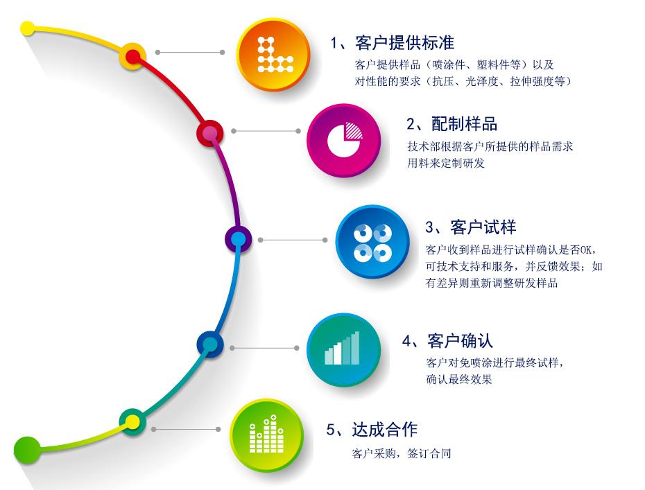 银链定制流程图